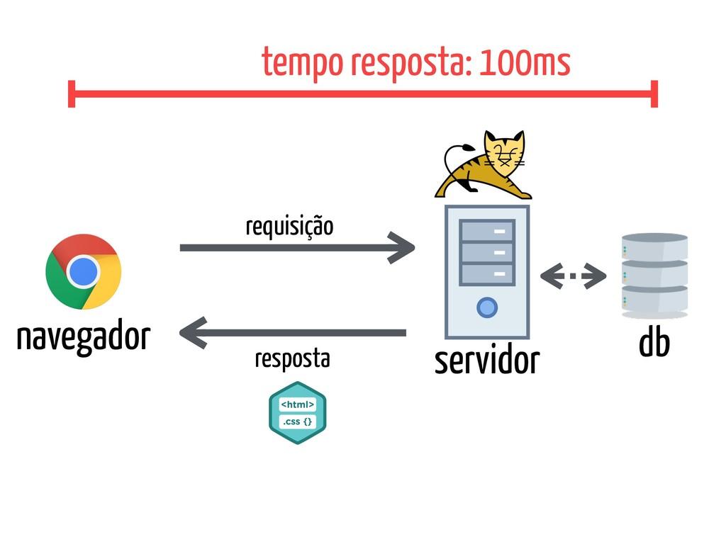 navegador servidor db requisição resposta tempo...
