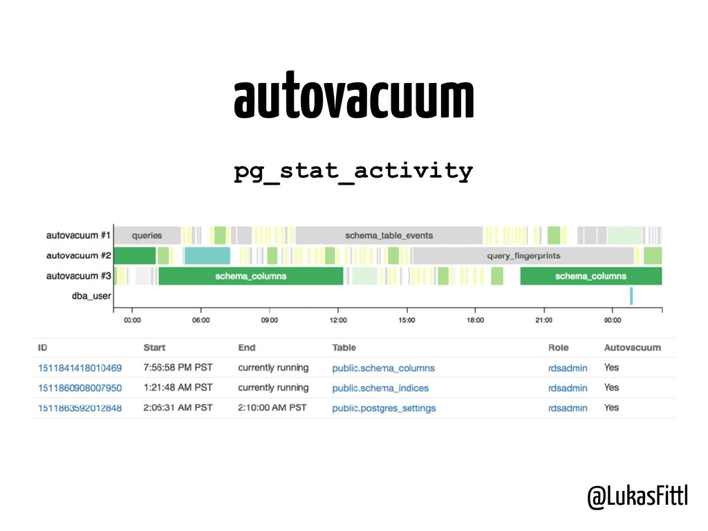 @LukasFittl autovacuum pg_stat_activity