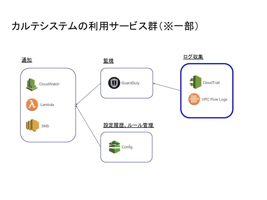カルテシステムの利用サービス群(※一部) GuardDuty 監視 設定履歴、ルール管理 Co...