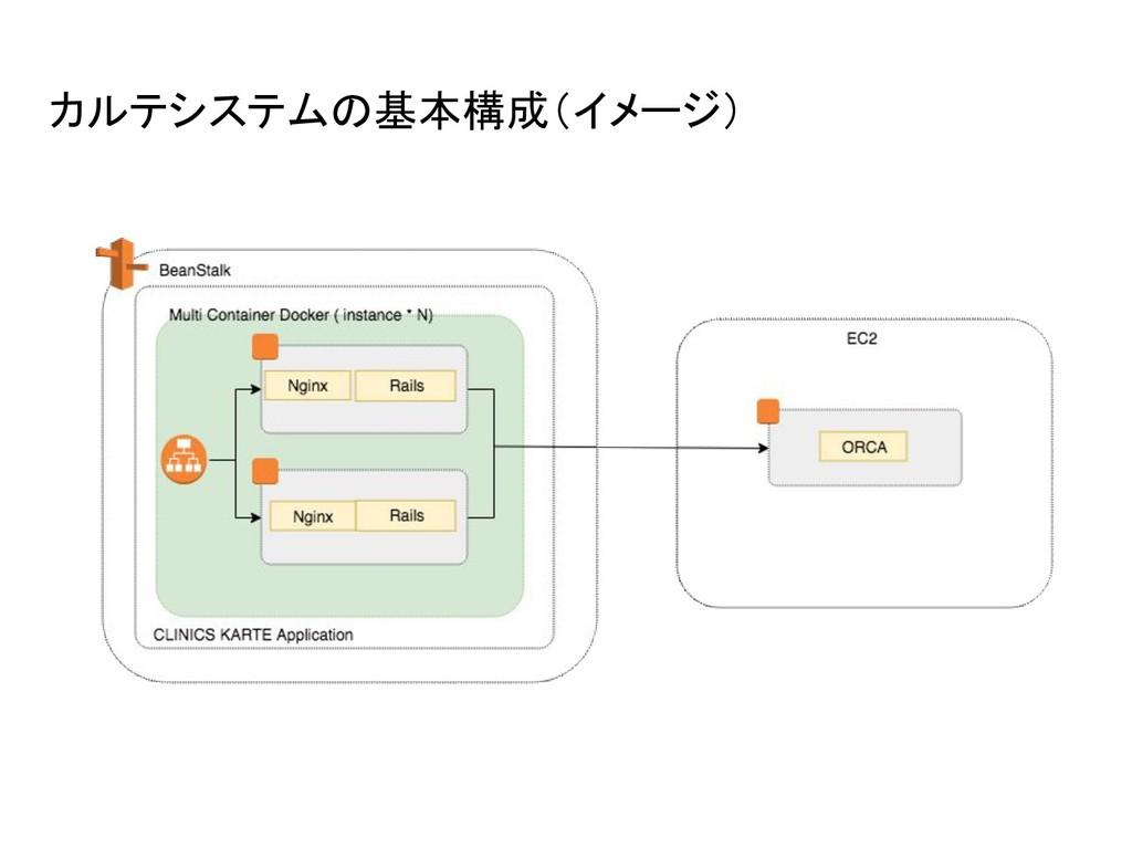 カルテシステムの基本構成(イメージ)