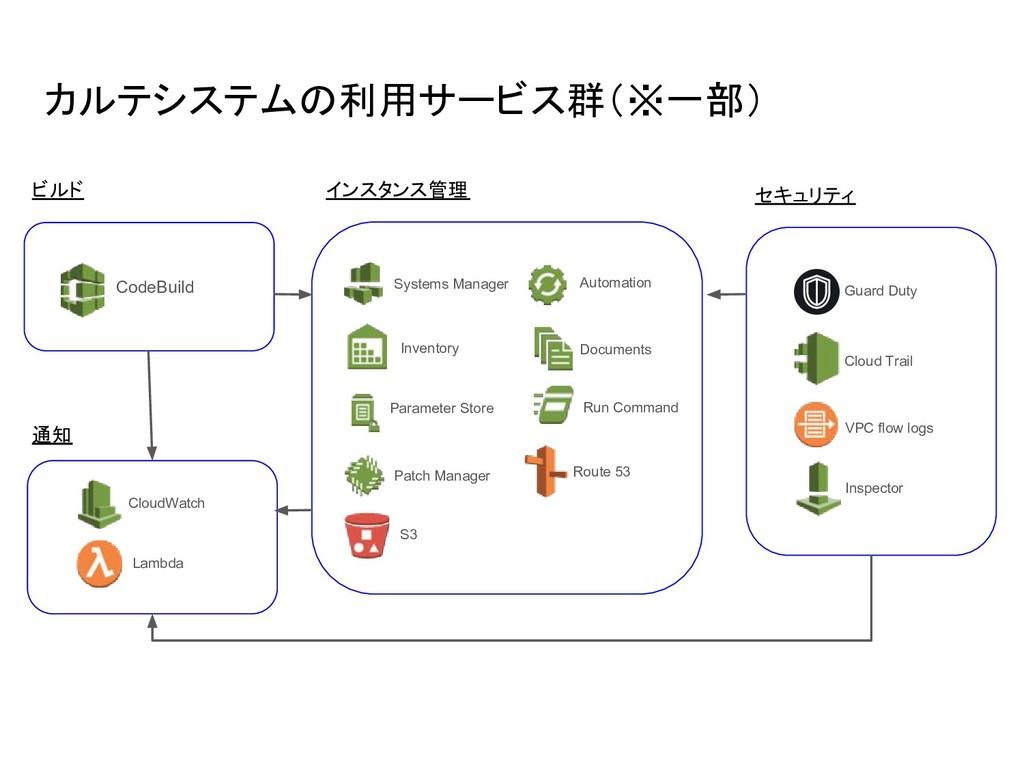 カルテシステムの利用サービス群(※一部) CodeBuild ビルド CloudWatch L...