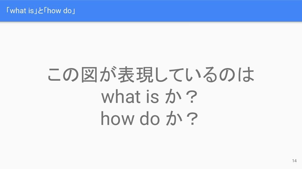 「what is」と「how do」 14 この図が表現しているのは what is か? h...