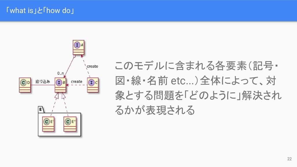 「what is」と「how do」 22 このモデルに含まれる各要素(記号・ 図・線・名前 ...