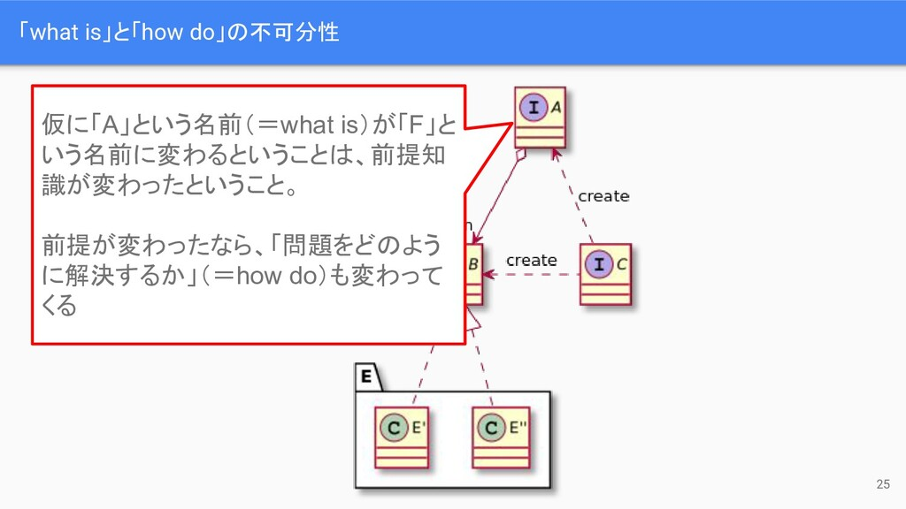 「what is」と「how do」の不可分性 25 仮に「A」という名前(=what is)...