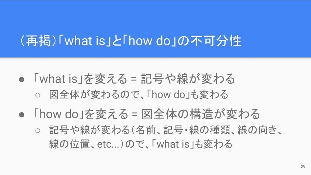 (再掲)「what is」と「how do」の不可分性 29 ● 「what is」を変える ...