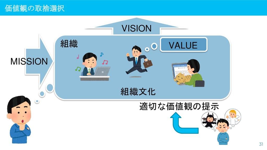 価値観の取捨選択 31 VISION 組織文化 MISSION VALUE 適切な価値観の提示...