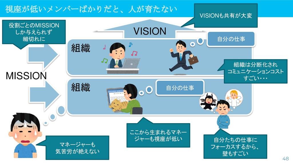 組織 視座が低いメンバーばかりだと、人が育たない 48 VISION MISSION 自分の仕...