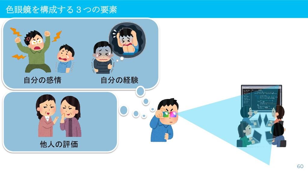 色眼鏡を構成する3つの要素 60 自分の感情 他人の評価 自分の経験