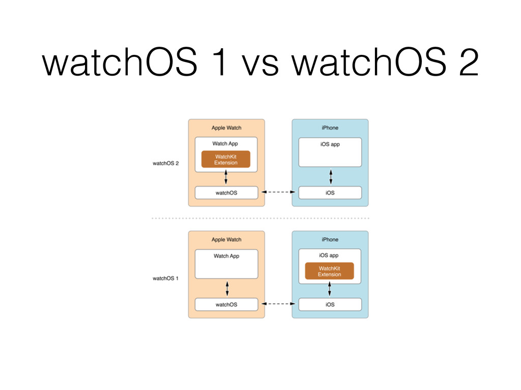watchOS 1 vs watchOS 2