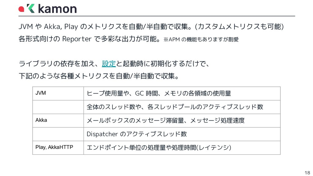 JVM や Akka, Play のメトリクスを自動/半自動で収集。(カスタムメトリクスも可能...