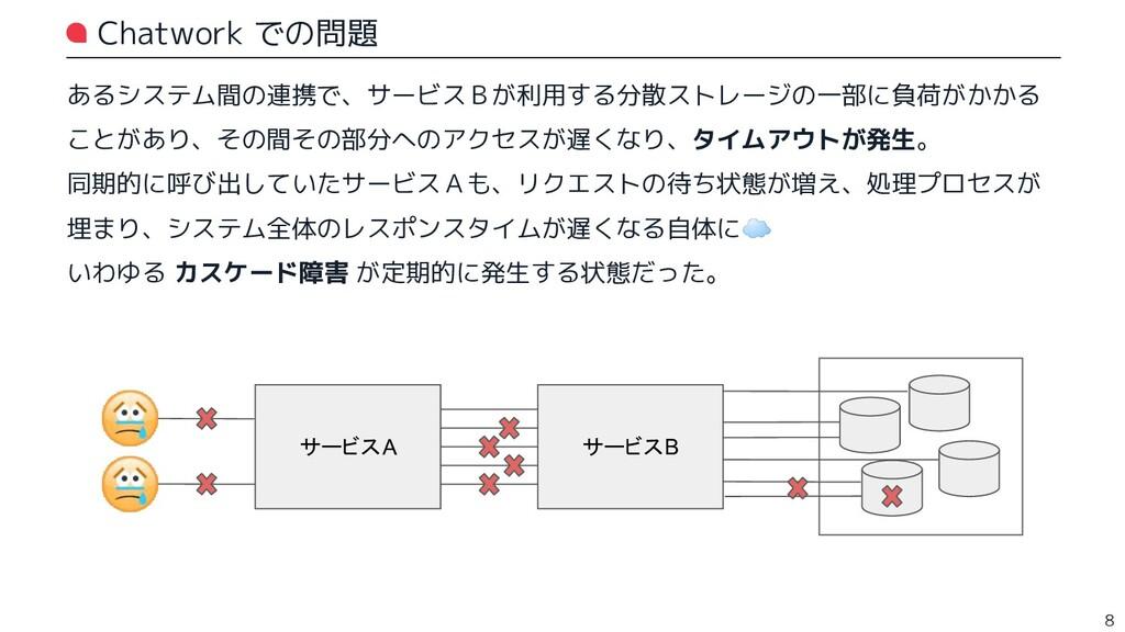 Chatwork での問題 あるシステム間の連携で、サービスBが利用する分散ストレージの一部に...