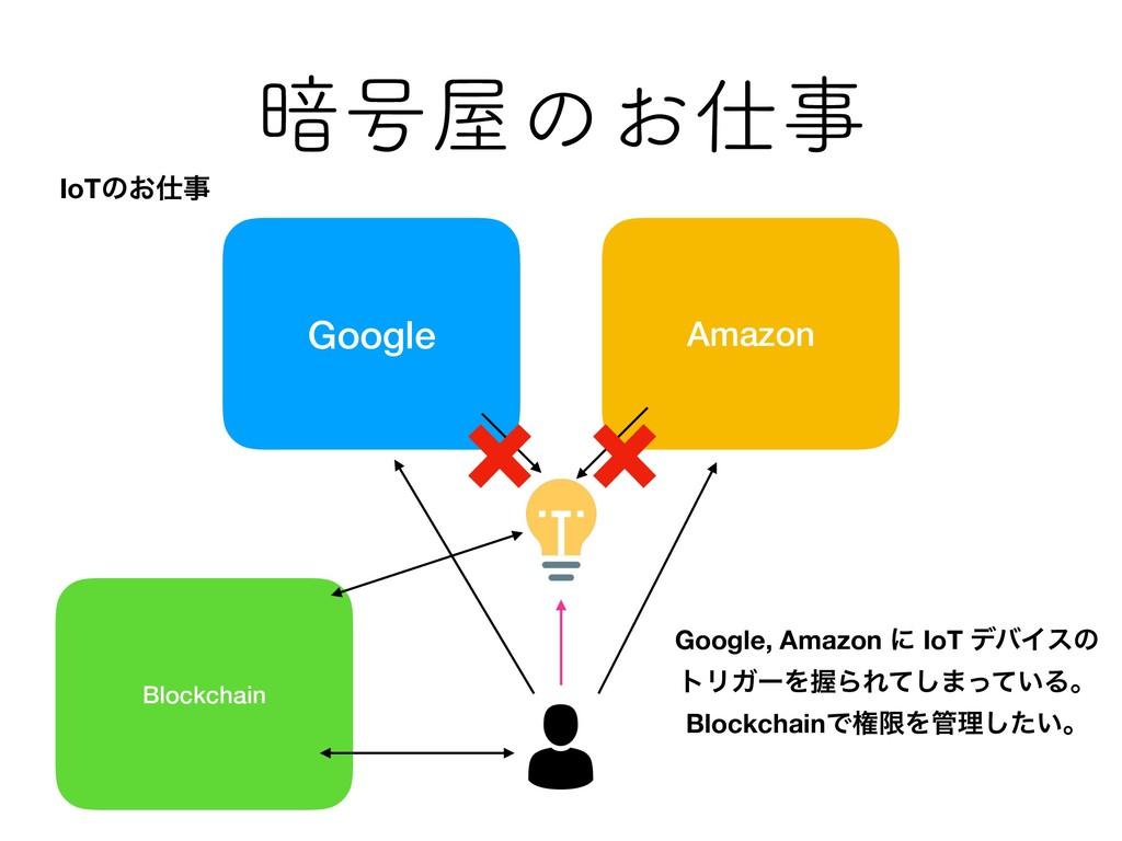 ҉߸ͷ͓ Google Amazon Blockchain Google, Amazon...