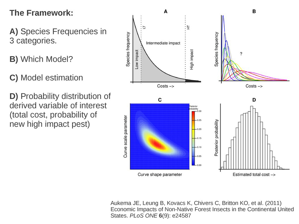 The Framework: A) Species Frequencies in 3 cate...