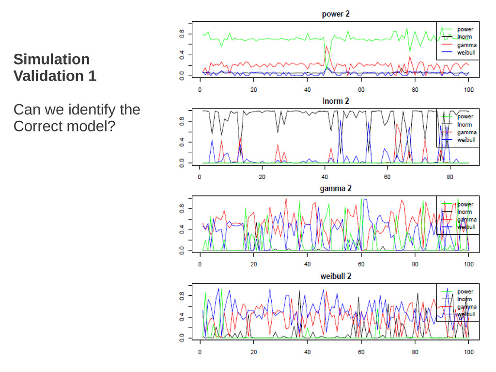 Simulation Validation 1 Can we identify the Cor...