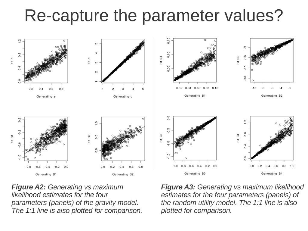 Figure A3: Generating vs maximum likelihood est...