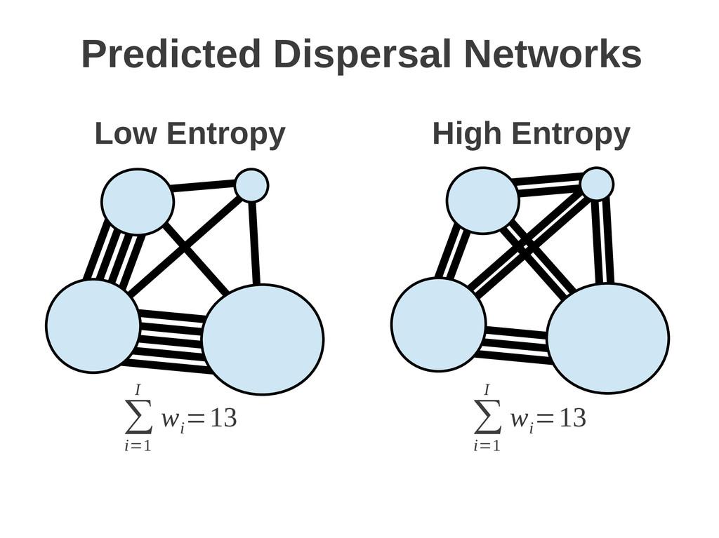∑ i=1 I w i =13 Low Entropy High Entropy Predic...