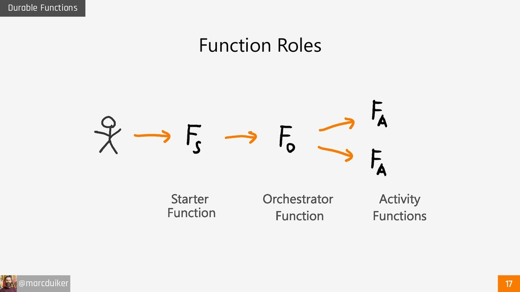 @marcduiker Durable Functions Function Roles