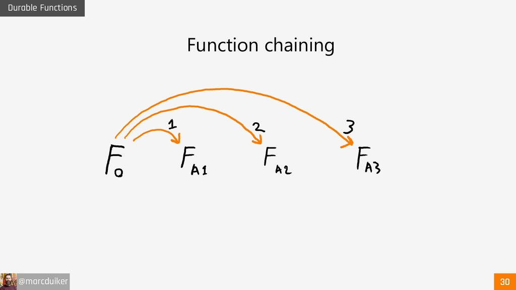 @marcduiker Durable Functions Function chaining
