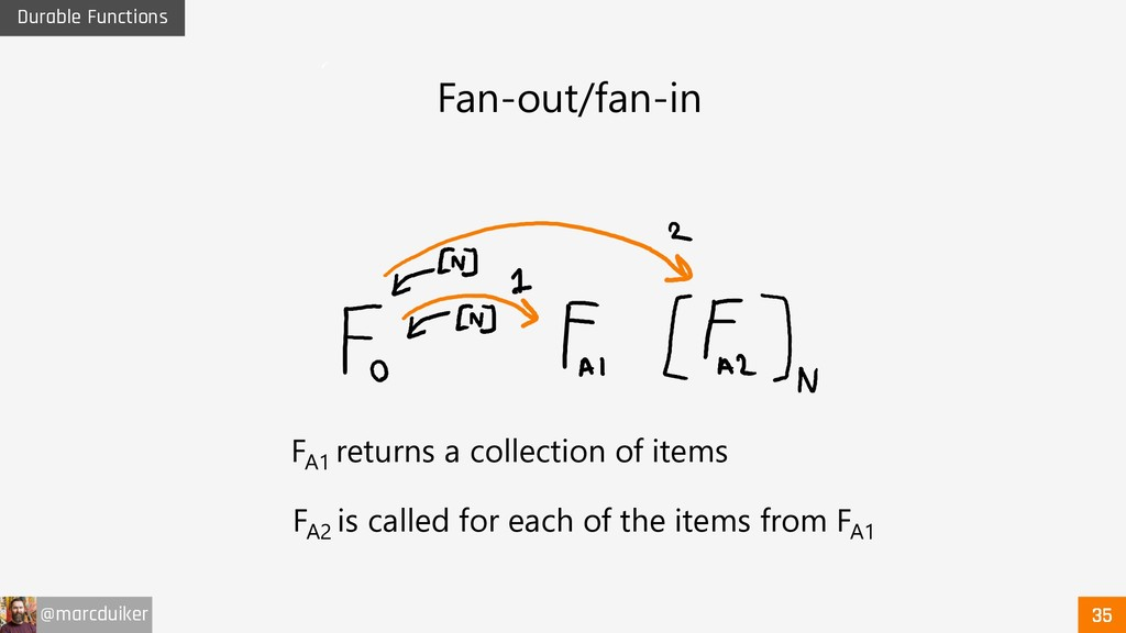 @marcduiker Durable Functions Fan-out/fan-in FA...