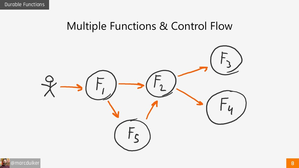 @marcduiker Durable Functions Multiple Function...
