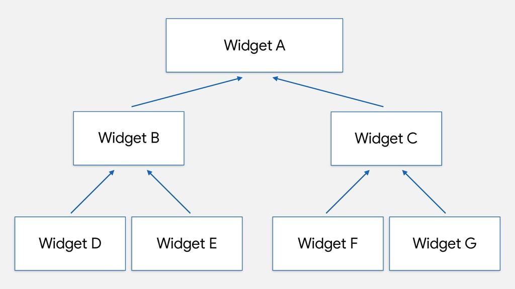 Widget A Widget B Widget D Widget E Widget C Wi...