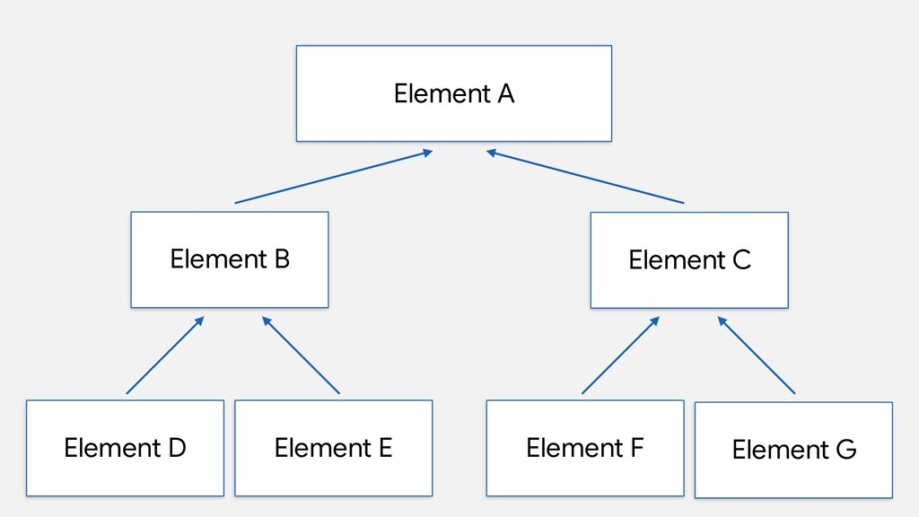 Element A Element B Element D Element E Element...
