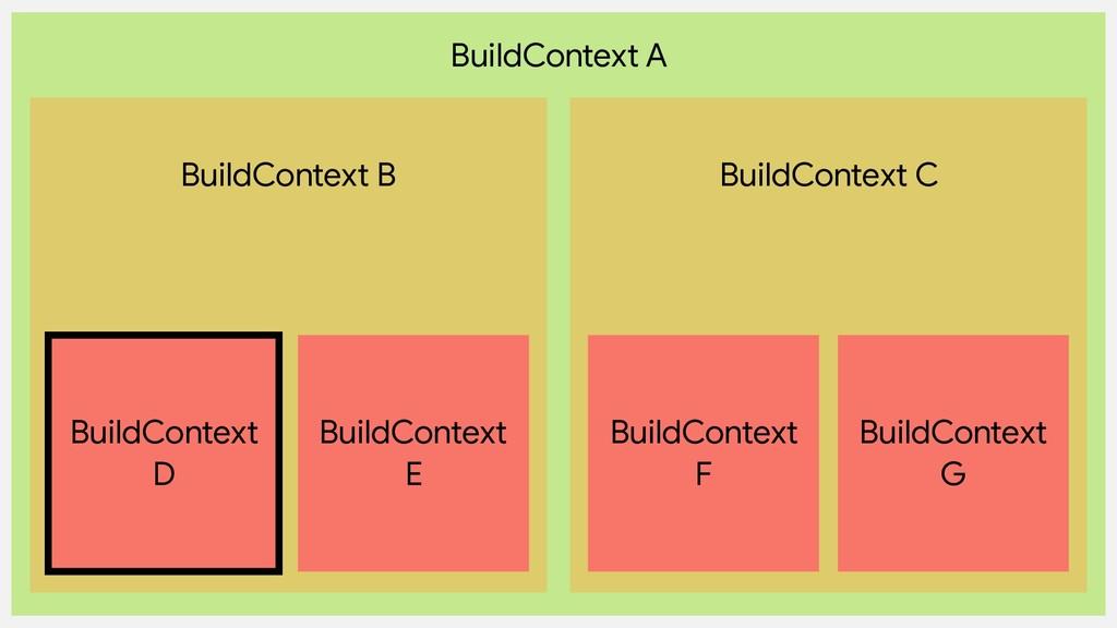 BuildContext A BuildContext B BuildContext C Bu...