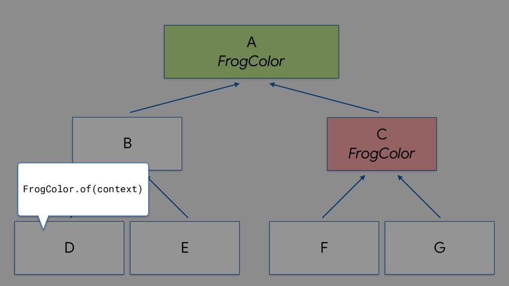 A  FrogColor B D E C  FrogColor F G FrogColor.o...