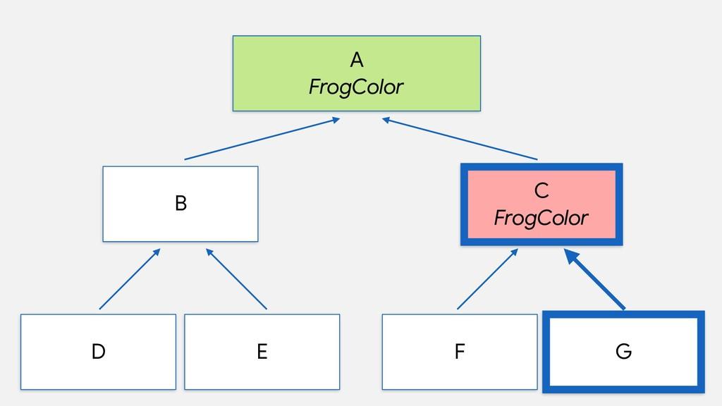 A  FrogColor B D E C  FrogColor F G
