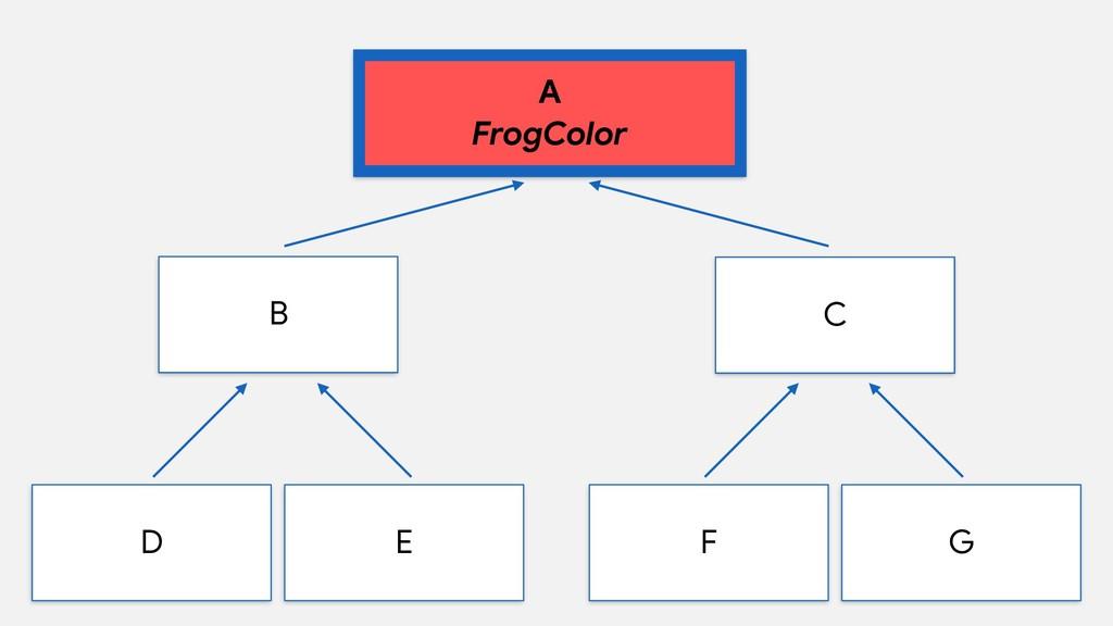 A  FrogColor B D E C F G