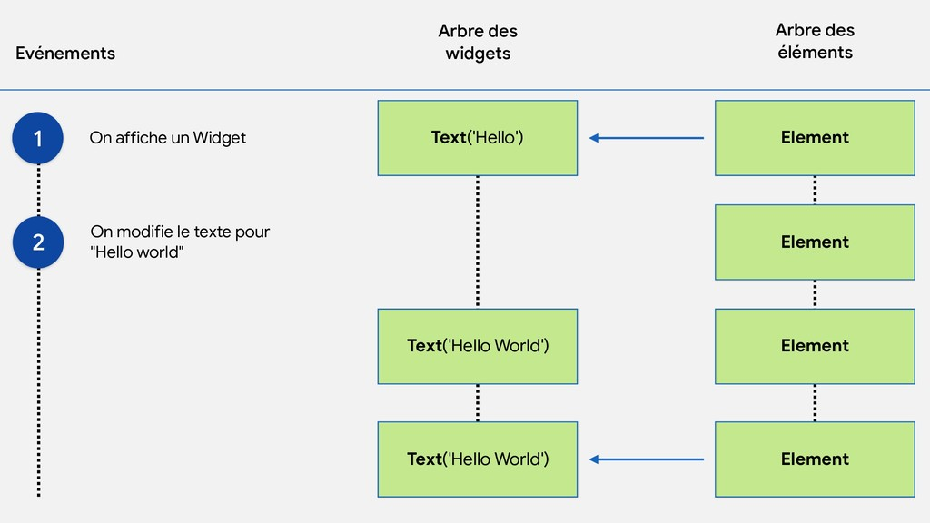 Arbre des   widgets Arbre des   éléments Evénem...