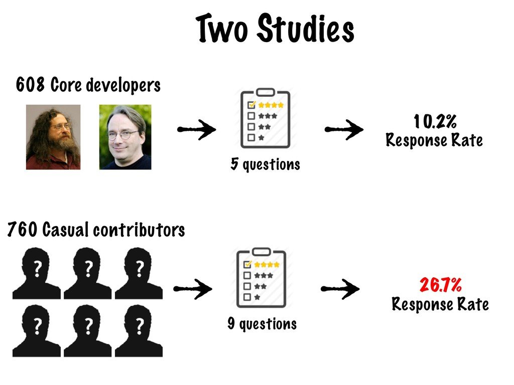 Two Studies 608 Core developers 5 questions 760...