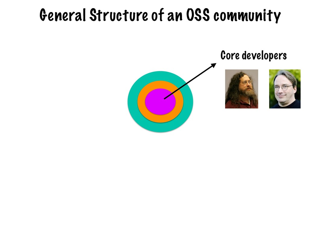 Core developers General Structure of an OSS com...