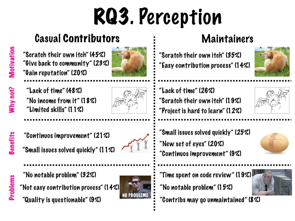 RQ3. Perception Casual Contributors Maintainers...