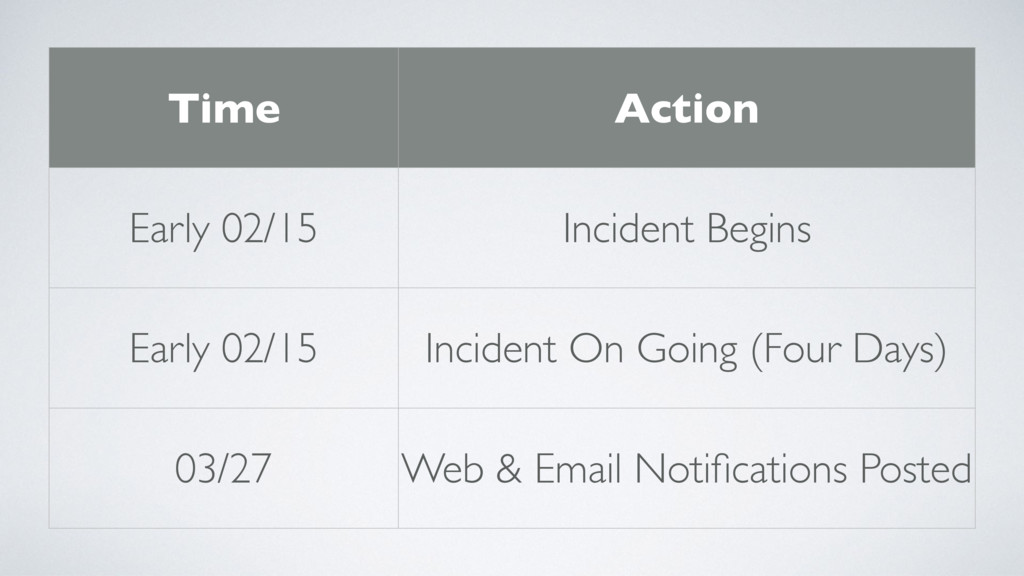 Time Action Early 02/15 Incident Begins Early 0...