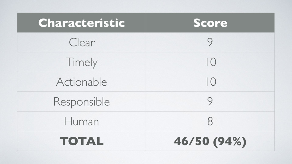 Characteristic Score Clear 9 Timely 10 Actionab...