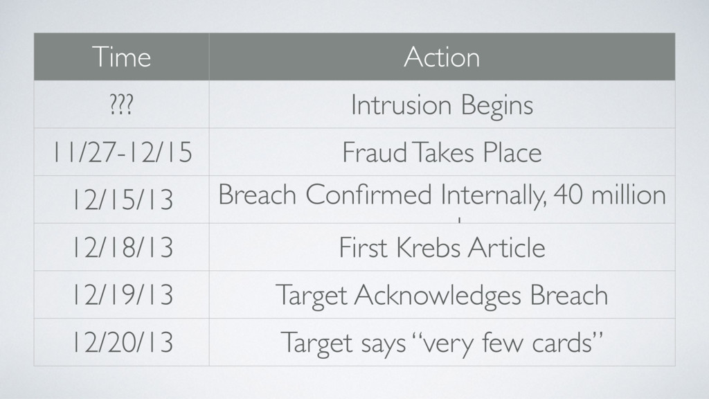 Time Action ??? Intrusion Begins 11/27-12/15 Fr...