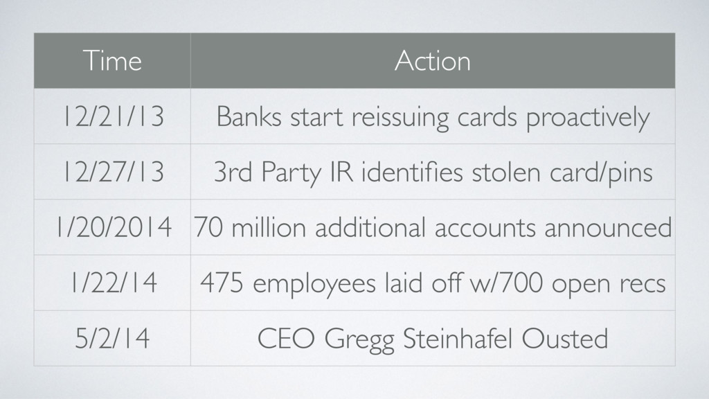 Time Action 12/21/13 Banks start reissuing card...