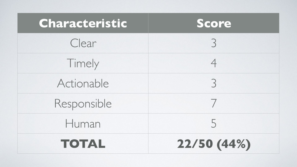 Characteristic Score Clear 3 Timely 4 Actionabl...