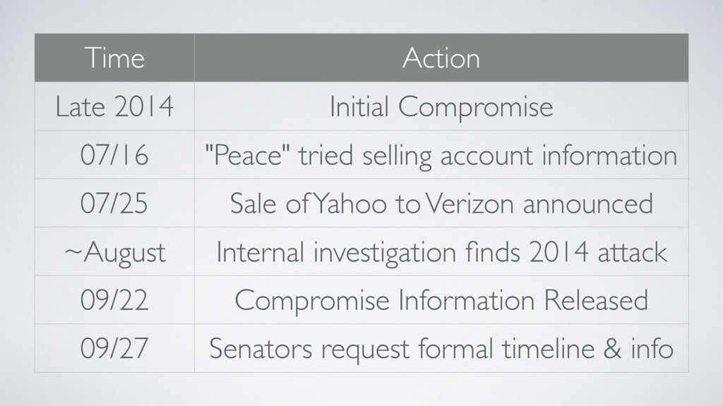 Time Action Late 2014 Initial Compromise 07/16 ...