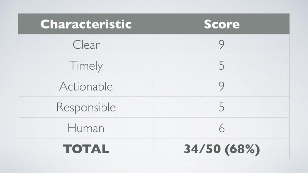 Characteristic Score Clear 9 Timely 5 Actionabl...