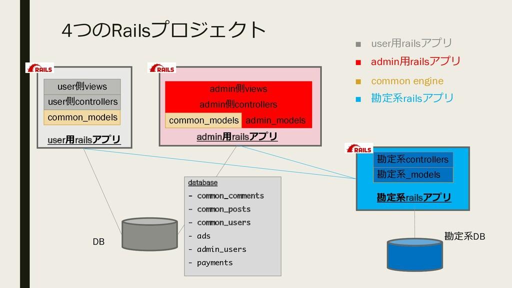 4,3RailsjxUKN_ userrails adminrails DB ...