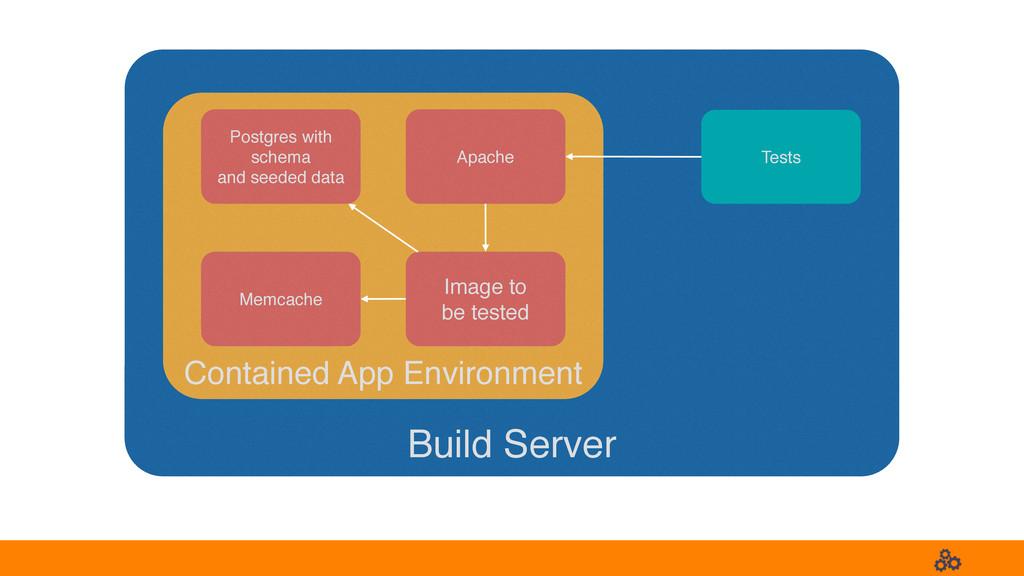 Build Server Postgres with schema and seeded da...