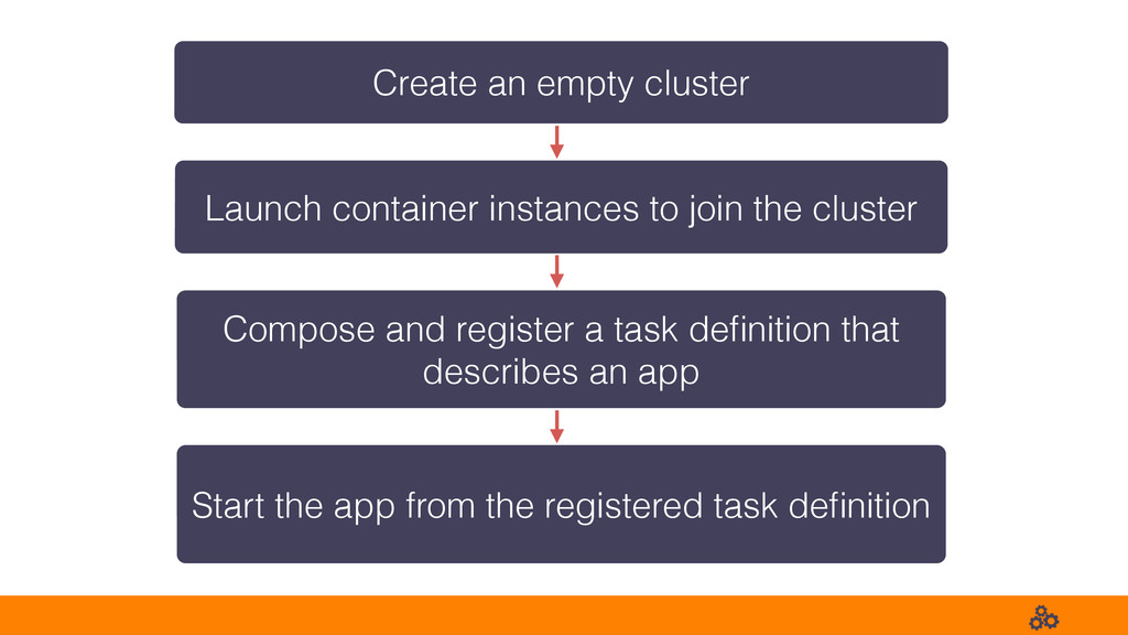 Create an empty cluster Launch container instan...