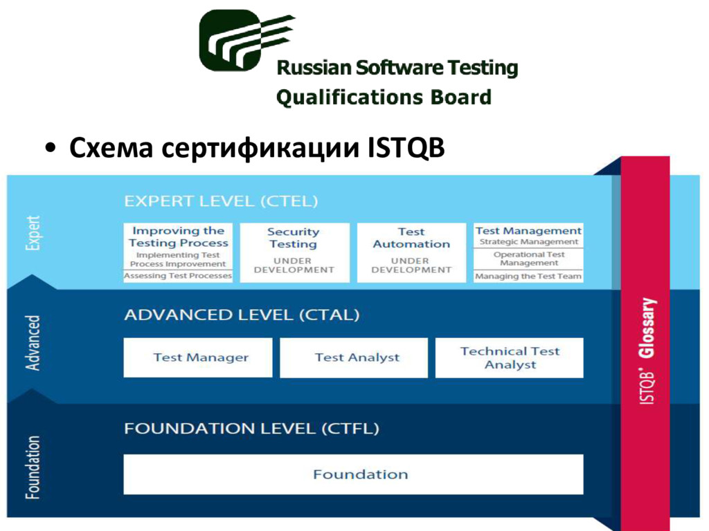• Схема сертификации ISTQB
