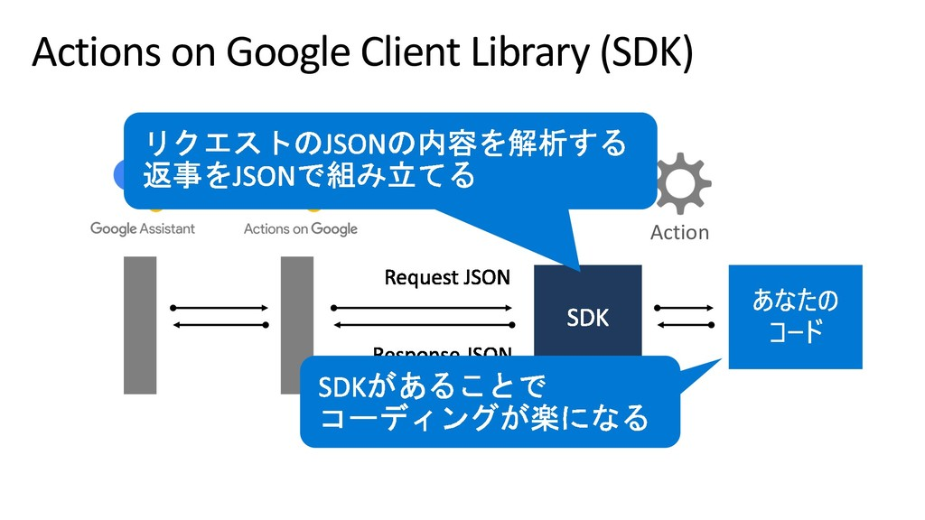 Actions on Google Client Library (SDK) Action
