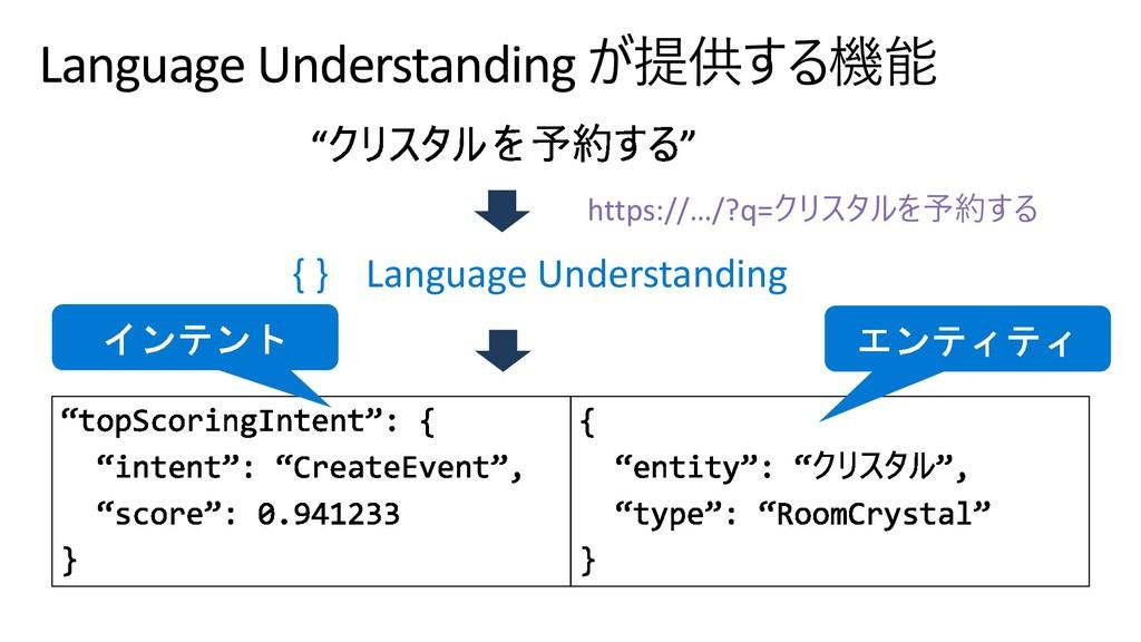 Language Understanding   { } Language Und...