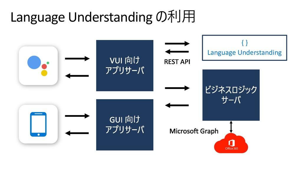 Language Understanding  { } Language Underst...