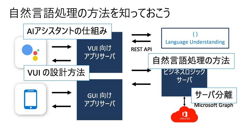 { } Language Understanding
