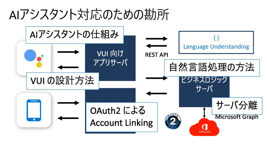 AI   { } Language Understanding